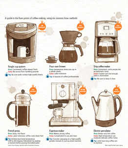 farberware coffee maker instructions